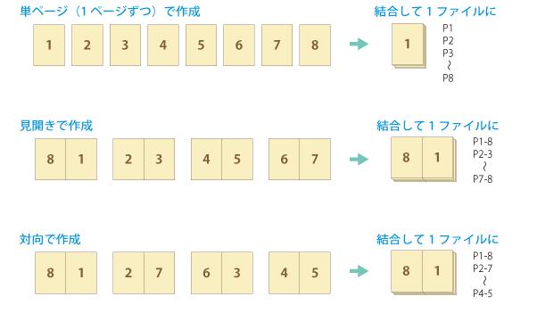 東京カラー印刷のデータ作成